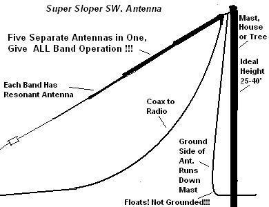 Shortwave Receiving Antennas - Terminus